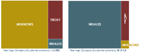 Toph Whitmore Tree Maps - Whales, Trout, Minnows